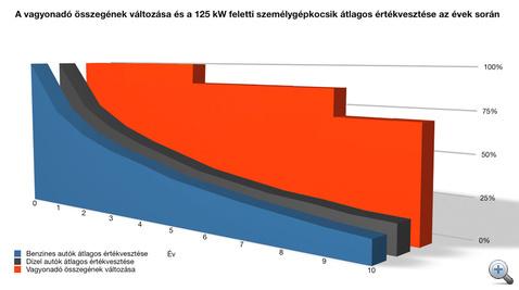 Az értékvesztési görbe forrása: az EurotaxGlass's Kft. árjegyzései, a felső-középkategóriában, évi 20000 km-es futásteljesítmény és 3-as állapotkategória figyelembevételével