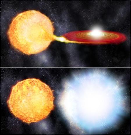Fantáziarajz az Ia típusú szupernóvák akkréciós modelljéről. A fehér törpe egy tömegátadási (akkréciós) korongon keresztül anyagot szív el a kísérőjétől (felső kép). Amikor a fehér törpe a felszínén halmozódó anyag miatt elér egy kritikus tömegértéket, bekövetkezik a szupernóva-robbanás (alsó kép)
