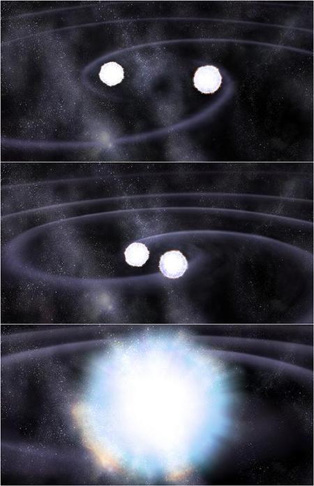 Az Ia típusú szupernóvák összeolvadási modelljének illusztrációja. A kettős rendszerben keringő fehér törpék egyre közelebb kerülnek egymáshoz, majd végül összeolvadnak, aminek egy gigantikus robbanás a következménye. Fotók: hirek.csillagaszat.hu