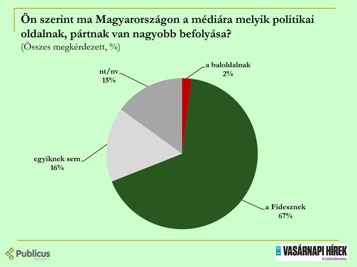sajto befolyas.png
