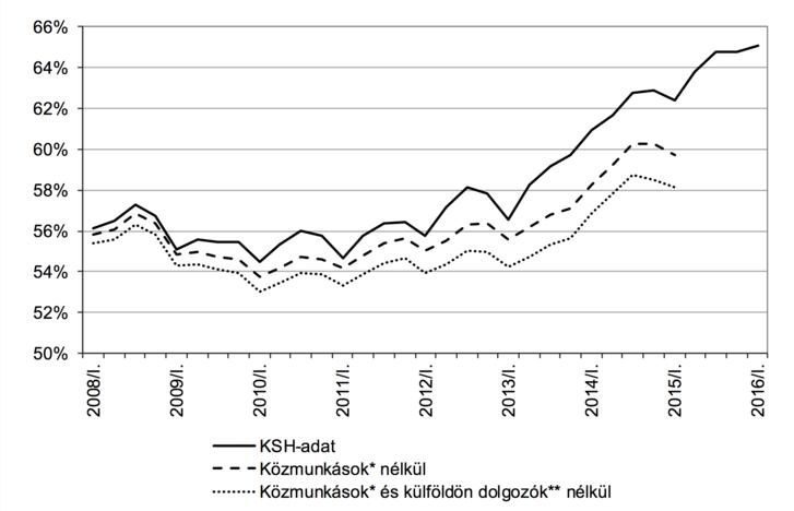 Foglalkoztatási ráta a 15–64 éves magyarországi népességben, 2008–2016. I. negyedév (%). Forrás: 2015/I. negyedévig: saját számítás a KSH Munkaerő-felmérés alapján. 2015/II. és 2016/I. negyedéve között: KSH Stadat. A közmunkások és a külföldön dolgozók létszámának kiszámításához szükséges egyéni adatok csak 2015 elejéig állnak rendelkezésünkre. Megjegyzés: *2011 előtt közhasznú és közcélú munkán foglalkoztatottak, 2011-től közfoglalkoztatottak. A ráta nevezője mindegyik esetben a 15–64 éves népesség. ** Itt csak azokat a külföldön dolgozókat tekintjük, akik a Munkaerő-felmérésben foglalkoztatottnak számítanak, és így a hivatalos foglalkoztatási statisztikát javítják, miközben munkahelyük külföldön van.