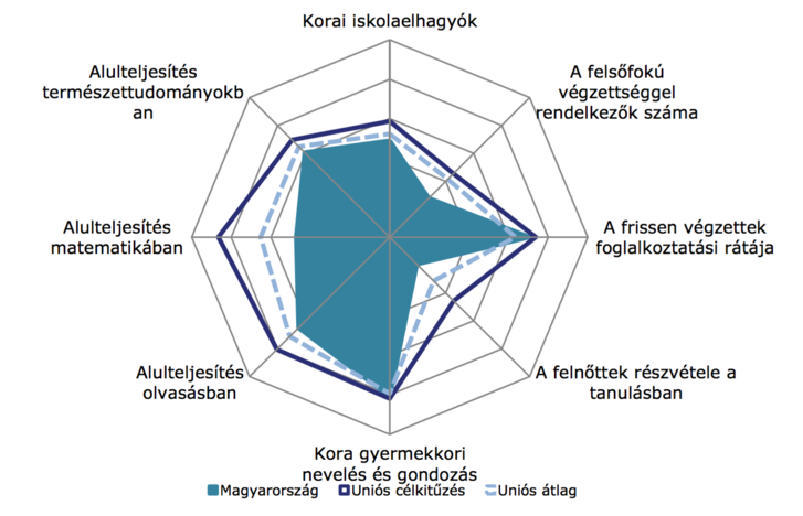Magyarország teljesítménye a Bizottság által vizsgált nyolc indikátorban.Az Oktatásügyi és Kulturális Főigazgatóság számításai az Eurostattól (2015-ös munkaerő-felmérés) és az OECD-től (2012-es PISA-felmérés) származó adatok alapján.