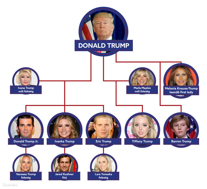 donald trump csalad family