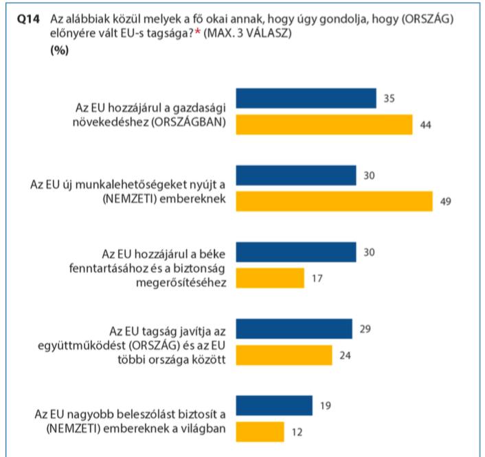 Az uniós átlaghoz képest Magyarországon kiugróan sokan érzik úgy, hogy az EU új munkalehetőségeket biztosít az embereknek.
