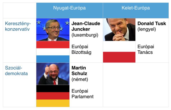 Amikor az európai államfők, kormányfők, és EP-képviselők castingolják az uniós vezetőket, figyelnek a földrajzi és a politikai arányokra, hogy senki ne sértődjön meg. Nyugat–Kelet 2:1, néppárti (konzervatív) – szocialista 2:1.