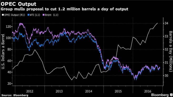 A kitermelés és a WTI, illetve a Brent kőolajfajták árának alakulása.