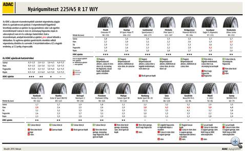 Nyárigumiteszt 185/45 R 17 W/Y eredmény