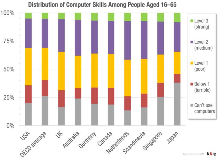 Számítógépes ismeretek a 16-65 évesek körében, OECD felmérés. A piros és szürke szín jelöli azt a réteget, akik egyáltalán nem értenek a gépekhez, de a sárga is csak gyenge tudást takar. A lila 2-es szint már közepes tudást jelent, míg a szűk elitbe tartozó 5-8 százalék képes összetett feladatokat is elvégezni.