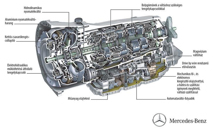 A Mercedes 9G-tronic váltójának felépítése
