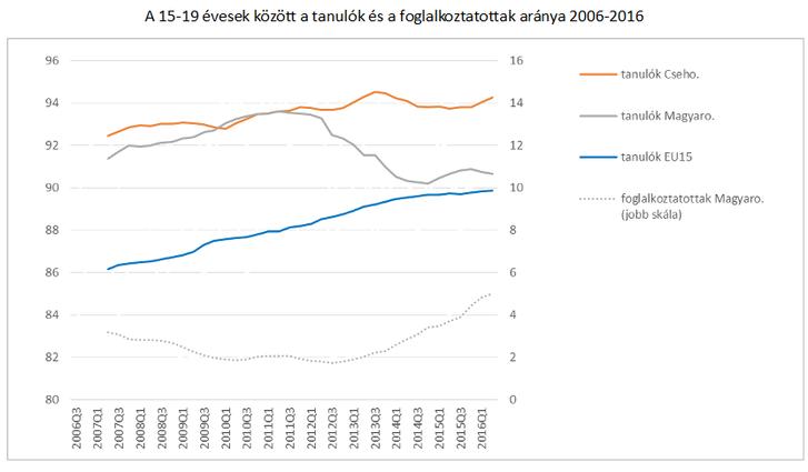 Forrás: saját számítás az EU Munkaerőfelmérés (LFS) aggregált adatai alapján.