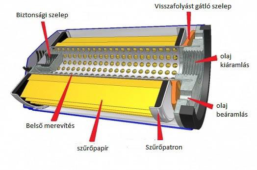 Egy felcsavarható, fémházas szűrő belső felépítése