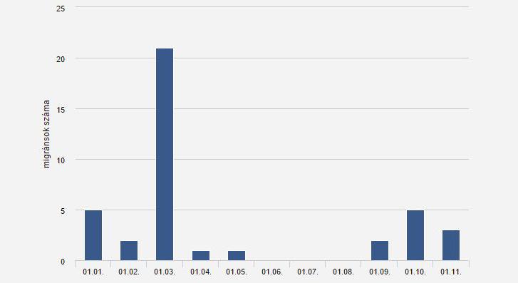 A rendőrség januári adatai