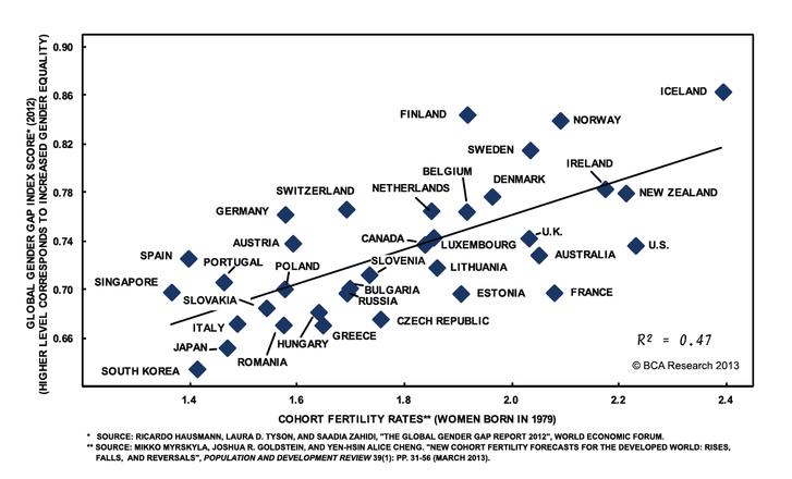 A nemek közti egyenlőség pozitívan korrelál a termékenységi rátával