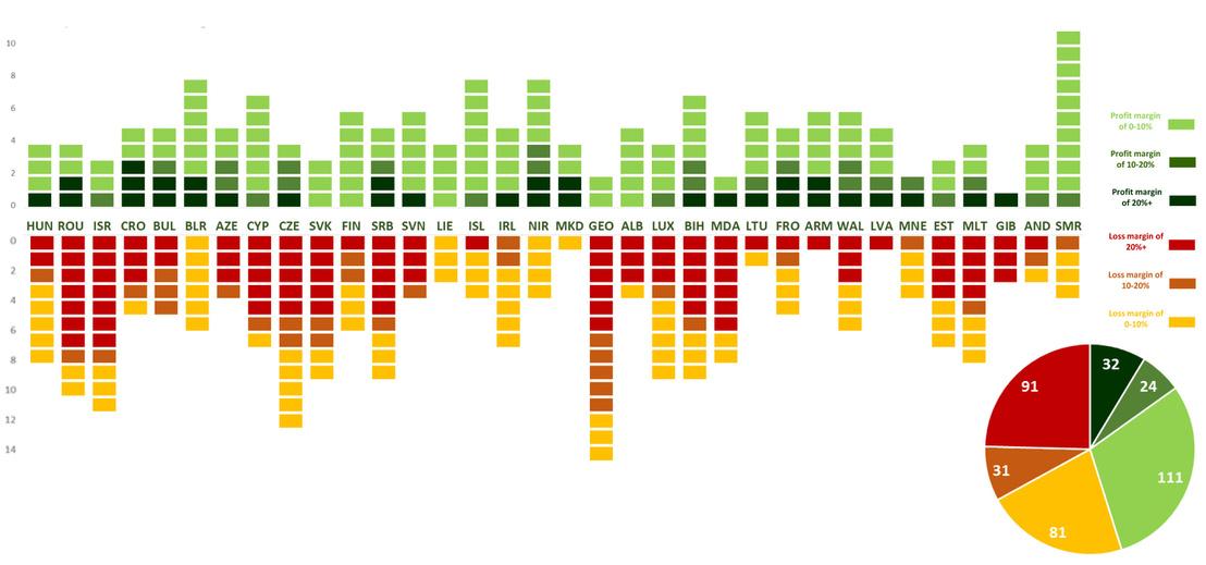 Grafika: UEFA.com