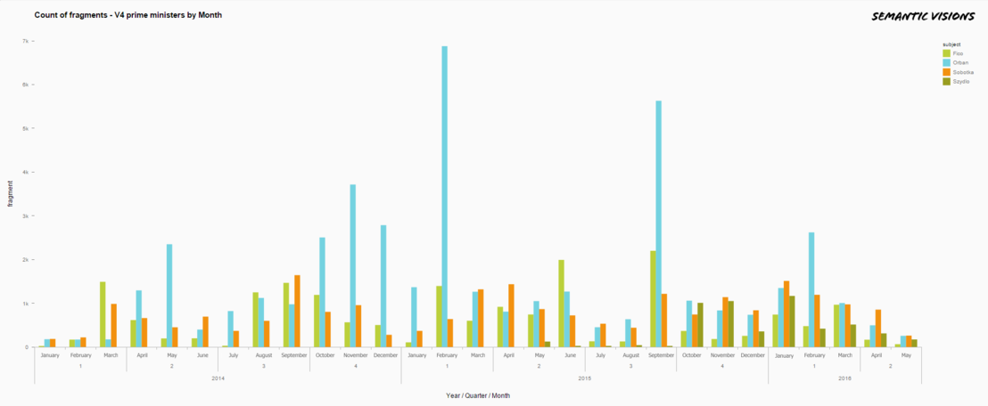 01 - Count of fragments - V4 prime ministers by Month.png