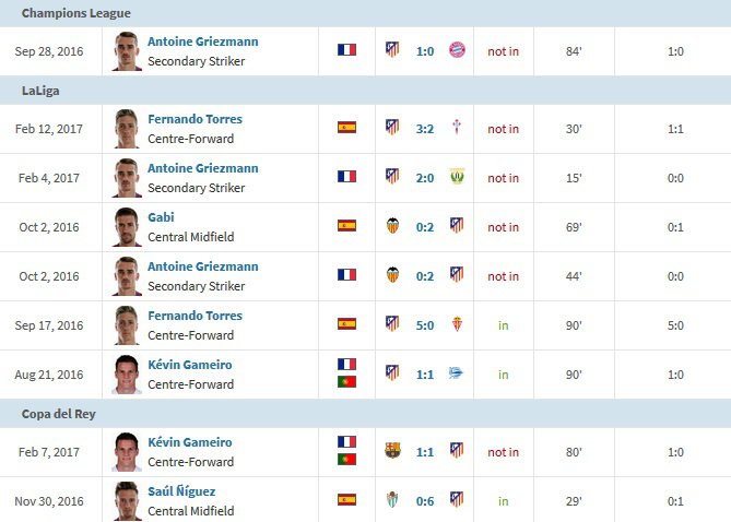 Szerencsére a Transfermarkt.de szépen összefoglalta nekünk, hogy állnak a szezonban. Ehhez jön még Torres és Griezmann büntetője a tavalyi BL-ből.