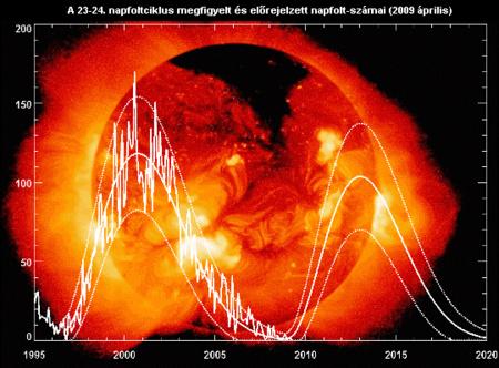 A napfolttevékenység alakulása a NASA grafikonján