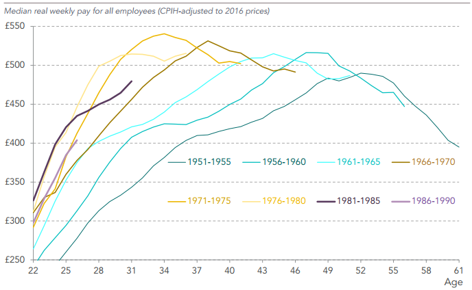 Az egyes generációk fizetése életkorok szerint. forrás: Resolution Foundation