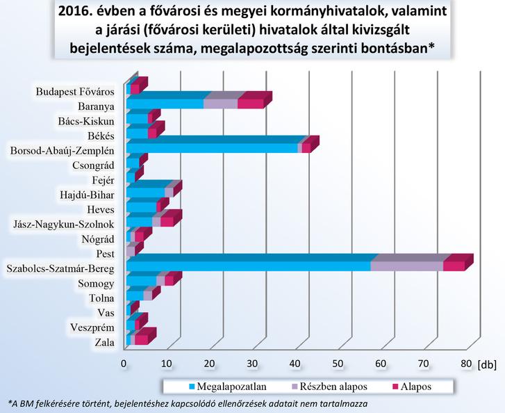 2016 évi jelentés-16