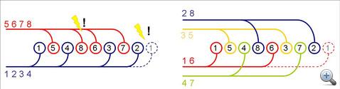 A gyújtási sorrend és a leömlők kapcsolata a hagyományos, és az új elrendezésben. Baloldalt a 6-os a 8-as, az 1-es pedig a 2-es henger leürülését akadályozza, jobboldalt nincs konfliktus.