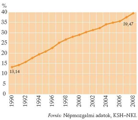 A házasságon kívüli születések aránya Magyarországon, 1990–2008