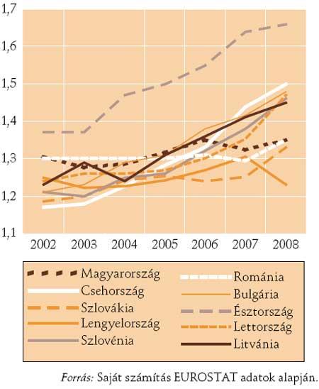 A teljes termékenységi arányszám (TFR) tíz új EU tagállamban, 2002–2008