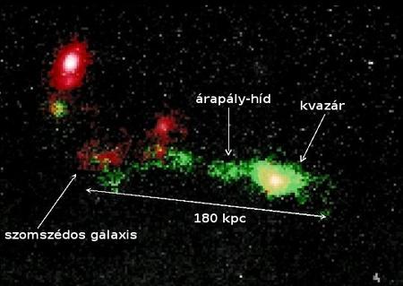A 2-es típusú SDSS J0123+00 jelű kvazár és környezete a GTC OSIRIS műszerének (kamera és spektrográf) hangolható keskenysávú szűrőrendszerével készült felvételen. A vörös szín olyan területeket jelöl, ahol főleg csillagok sugárzása dominál, a zöld szín forró ionizált gáz emisszióját, míg a sárga az előző kettő keverékét jelzi. A képen jól látszik a 180 kiloparszek méretű elnyúlt ionizált gázfelhő, ami a kvazár gazdagalaxisának és a szomszédos galaxis kölcsönhatásának eredménye lehet. [M. Villar-Martin (IAA-CSIC)]