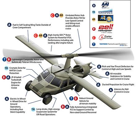 DARPACopterdiagram 500 0710