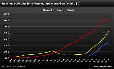 A Microsoft és az Apple éves forgalmának alakulása az elmúlt 25 évben (plusz a Google-é 2004 óta)