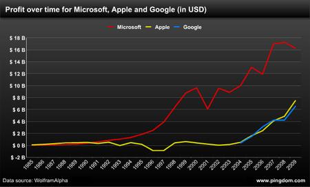 Nyereségben a Microsoft láthatóan sokkal erősebb a vetélytársaknál