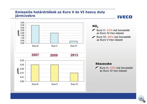 Telhetetlenek: az uniós bürokraták újabb drasztikus NOx és részecskemennyiség-csökkenést írtak elő. De honnan fogja tudni a gázolaj, hogy így kell elégnie?
