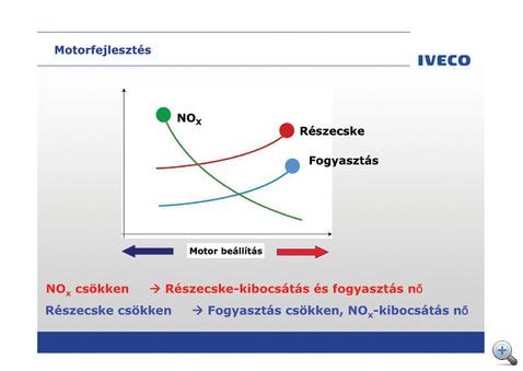 Alapprobléma: az EGR-nél részecskékből, az SCR-nél nitrogénoxidból van több a kelleténél