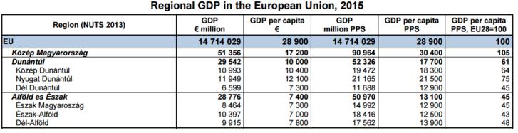 Magyarország régióinak gazdasági fejlettsége. Forrás: Európai Bizottság