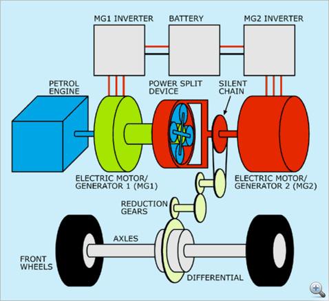 Power-split hibridrendszer vázlata