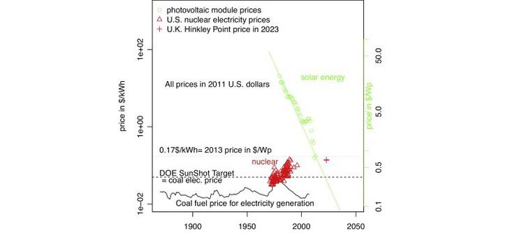 Az atom- a szén- és a napenergia fajlagos költségének összehasonlítása.