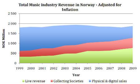 A norvég zeneipar bevételeinek átalakulása tíz év alatt. Kék a lemezeladás, piros a jogdíjak, zöld a koncertek bevétele.