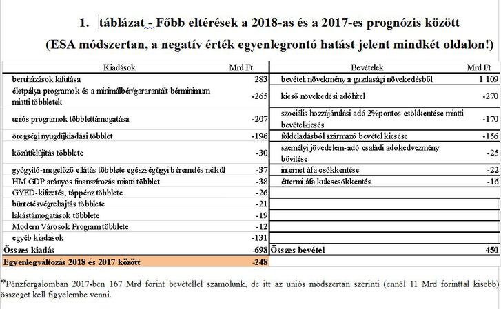 Költségvetés 2018 1.