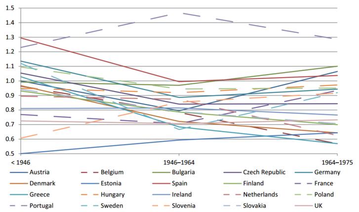 A relatív mobilitás alakulása az Európai Unió országaiban. Forrás: Eurofund