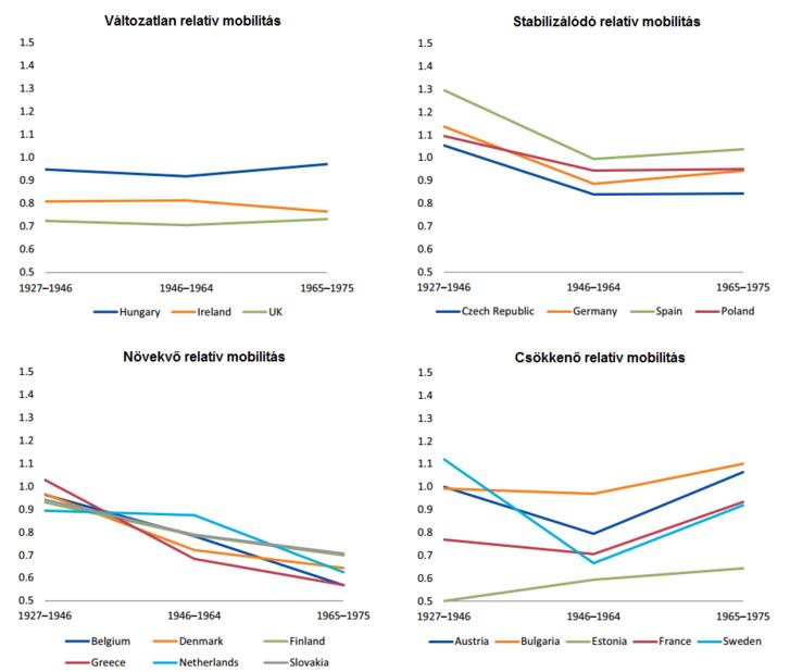 Országcsoportok trendek szerint bontva. (Portugália és Szlovénia nem szerepel, mert nem illeszthetők egyik trendbe sem) Forrás: Eurofund