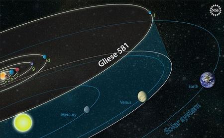 A Gliese 581 bolygóinak elhelyezkedése a Naprendszerhez mérve