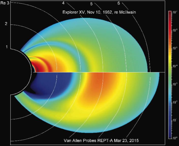 Az 1962. november 10-én az Explorer XV műhold által feltérképezett sugárzási övezetek (fent) és 2015-ben a REPT-A műhold által feltérképezett sugárzási övezetek összehasonlítása. A föld közelében kialakult, vörös színnel jelölt zóna végzetes lenne napjainkban a legtöbb arra haladó műholdra.