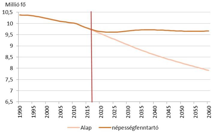 """Magyarország múltbeli és várható népességszáma a csupán a termékenység növekedésével számoló (""""alap""""), valamint a """"népességfenntartó"""" forgatókönyv alapján. Forrás: KSH Népességtudományi Kutatóintézet"""
