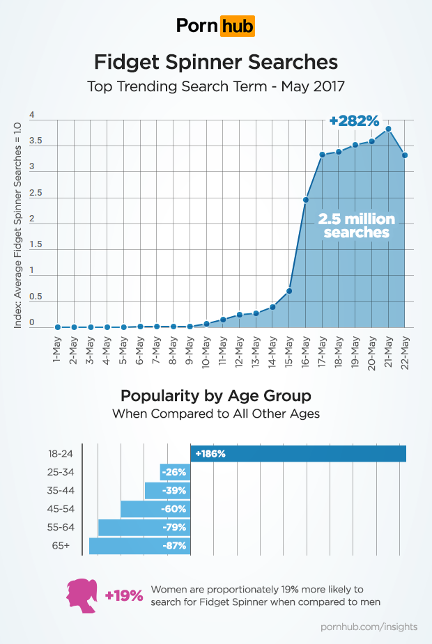 A Pornhub statisztikája.