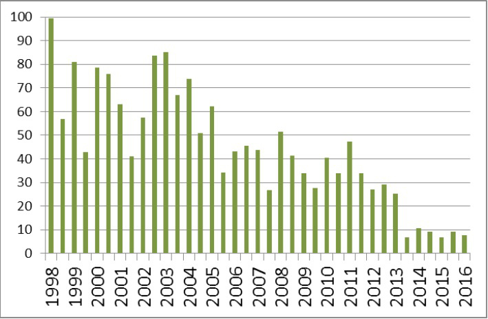 2. ábra, A parlament költségvetési bizottságának ülésezési ideje ülésszakonként (órában), 1998–2016; az ülésszakok határa: december 31. és augusztus 20., Forrás: a költségvetési bizottság honlapja