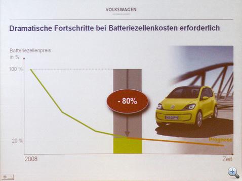 Azt könnyű megjósolni, hogy az akkuk ára esni fog. A kérdés, hogy mennyire. Ma 1000 euró/kWh az ár, állítólag 2015-re ez lemegy 200 euró/kWh tájára.
