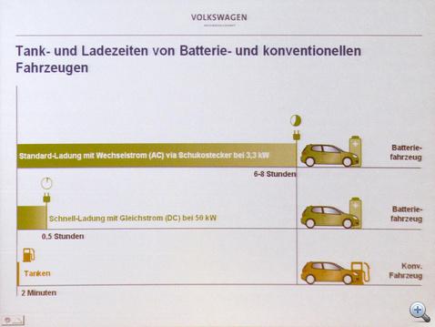 Egy hagyományos autó összehasonlíthatatlan tempóban veszi magához az energiát, szemben a villanyautóval