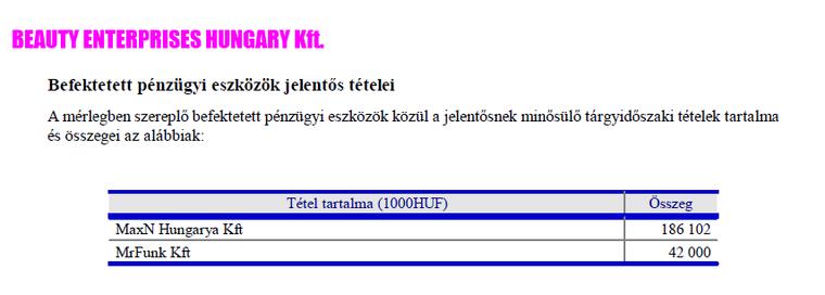 Hogy jön a Dorottya Diamondhoz a MaxN Hungarya, ami valójában MaxM Hungary?