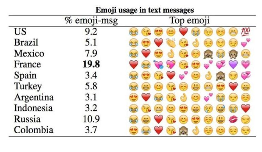 Emojik használata országok szerint