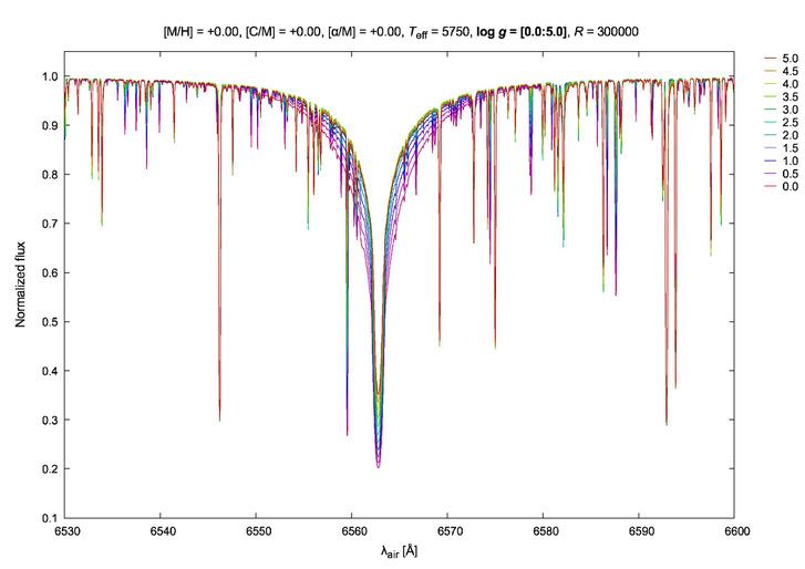 A hidrogén Hα Balmer-vonalának profilváltozása a felszíni gravitációs gyorsulás függvényében 300 000-es felbontásnál. A vákuumbeli hullámhosszakat a vonatkozó IAU sztenderd formula alapján a levegőben érvényes hullámhosszakká konvertálták.