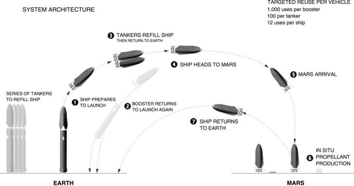 A marsi retúrjáratok működési vázlata